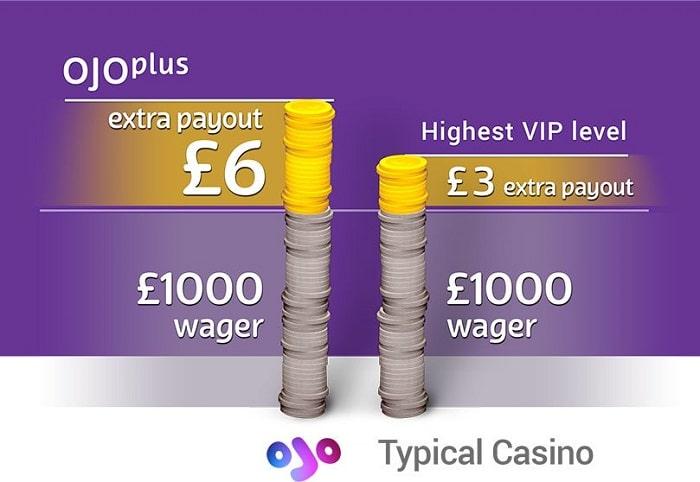 PlayOJO Plus VIP Payout