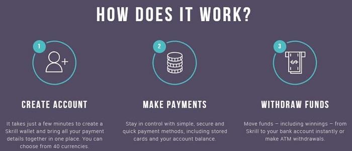 How Skrill Casinos Work