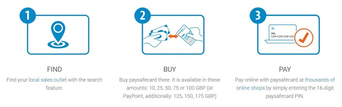Paysafecard Casino How It Works