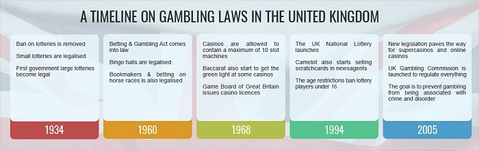UK Gambling Law Timeline