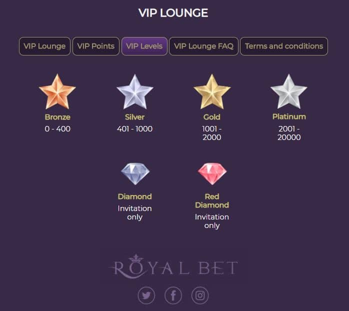 RoyalBet Casino VIP Lounge Points & Levels