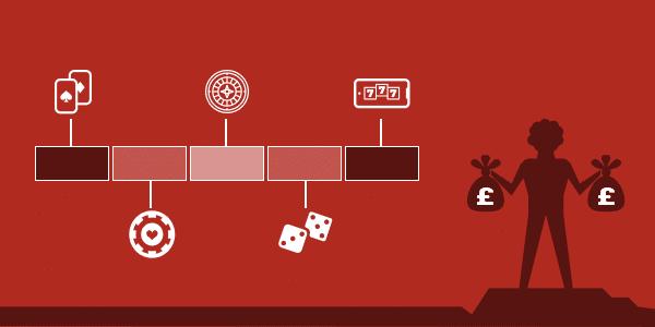https://casinodeal.co.uk/casinos/live-casino/#Future_Improvements