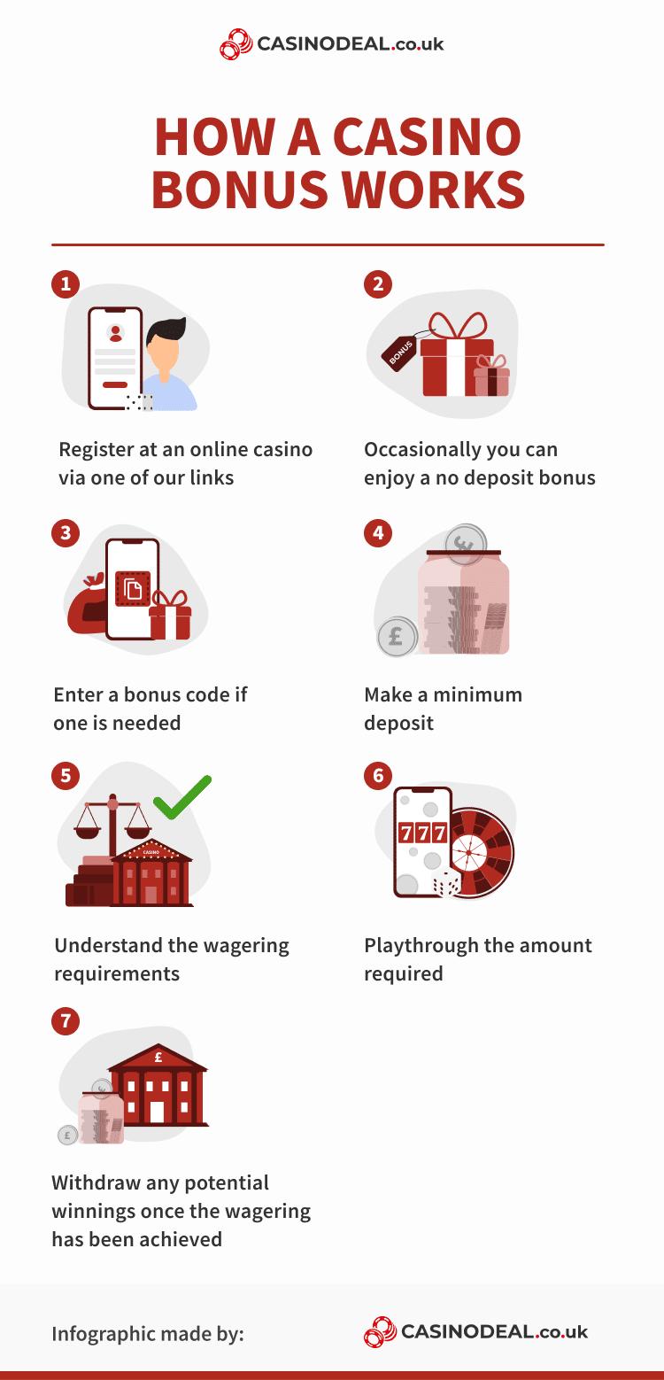 how a uk casino bonus works