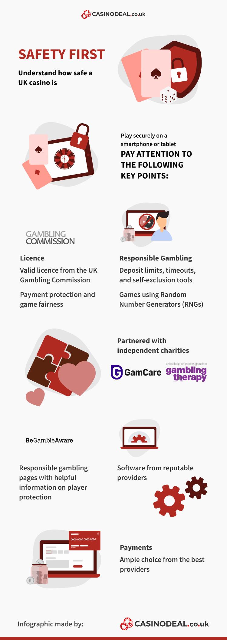 safe mobile casino infographic